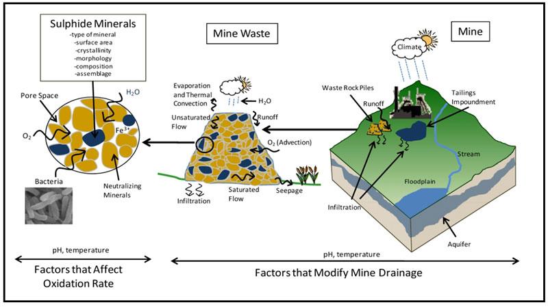 Oxidation Weathering Diagram