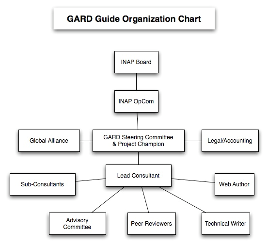 Guide Project Organization Chart